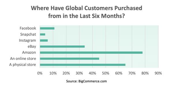 GlobalCustomers Chart